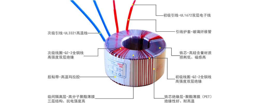 环形变压器解剖图